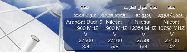 Frequence satellite nilesat gratuit - Tv satellite gratuit ...