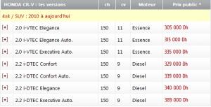 Honda CR-V 2.2 150ch i-DTEC Executive Navi 4WD neuve - Achat CR-V ...